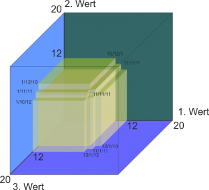 Wie die Farben andeuten: Will man sich ganz genau vorstellen, wie wahrscheinlich der Erfolg bei 3W20 ist, kann einem wunderlich werden.