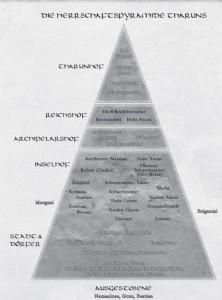 Herrschaftspyramide Tharun