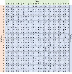 Das Standard Vigenère-Quadrat zur Lösung polyalphabetischer Verschlüsselungen funktioniert hier leider nicht.