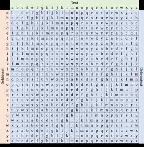 In dieser modifizierten Form lässt sich das Vigenère-Quadrat zur Lösung nutzen.