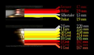 Auf den Rand geschaut: Der Heller ist fast doppelt so dick wie der Silbertaler, alle Euromünzen liegen zwischen beiden.